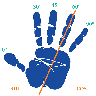 hand-degrees